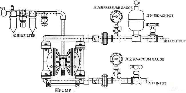 QBY-15铸铁气动隔膜泵